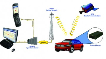 Best GPS Vehicle Tracking System
